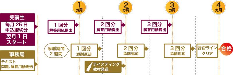 ワインコーディネーター/ソムリエ-通信プログラム | 全日本ソムリエ ...